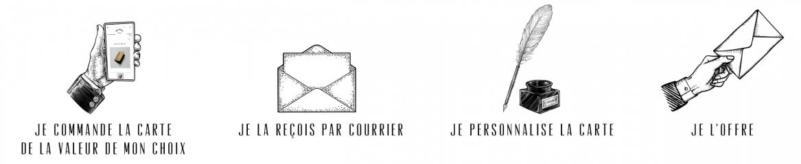 Utilisation de la carte cadeau Paul Marius et personnalisation